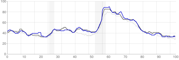 Elizabethtown, Kentucky monthly unemployment rate chart